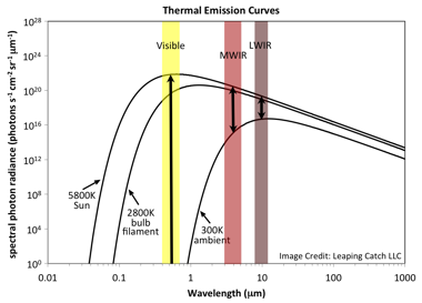 Thermal emission curves at three temperatures